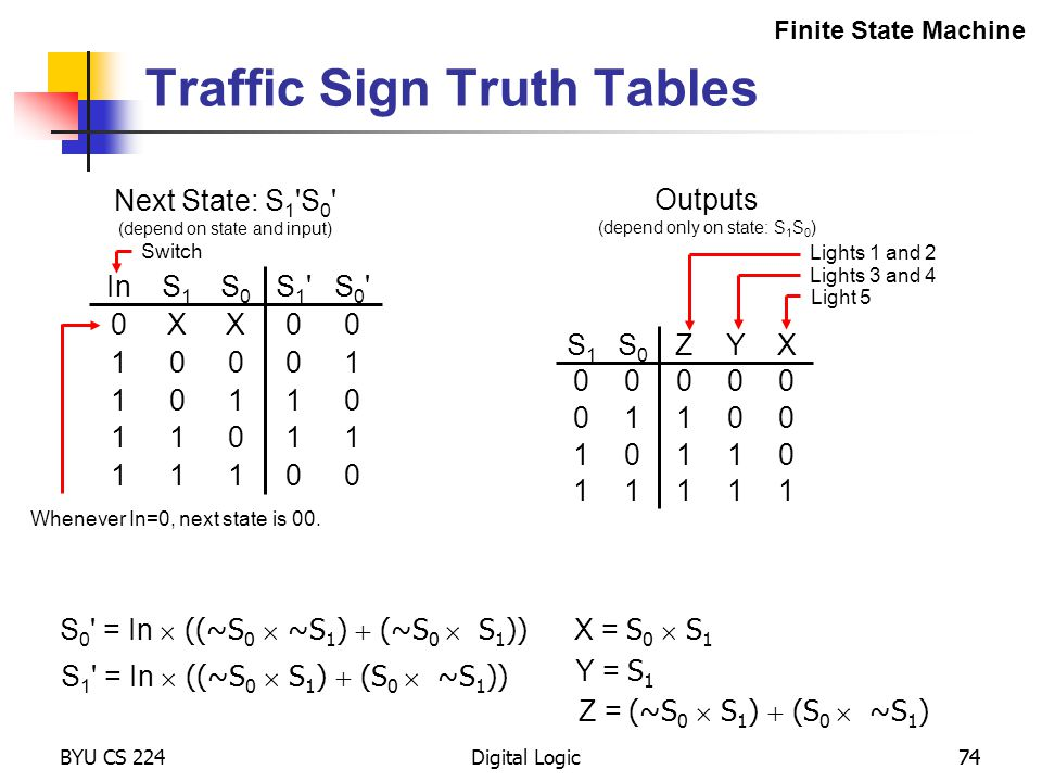 Digital Logic 74 Traffic Sign Truth Tables Outputs (depend only on state: S 1 S 0 ) S1S1 S0S0 ZYX 00000 01100 10110 11111 Lights 1 and 2 Lights 3 and