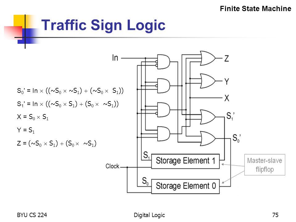 BYU CS 224Digital Logic75 Traffic Sign Logic Finite State Machine S 1 ' = In  ((~S 0  S 1 )  (S 0  ~S 1 )) S 0 ' = In  ((~S 0  ~S 1 )  (~S 0 