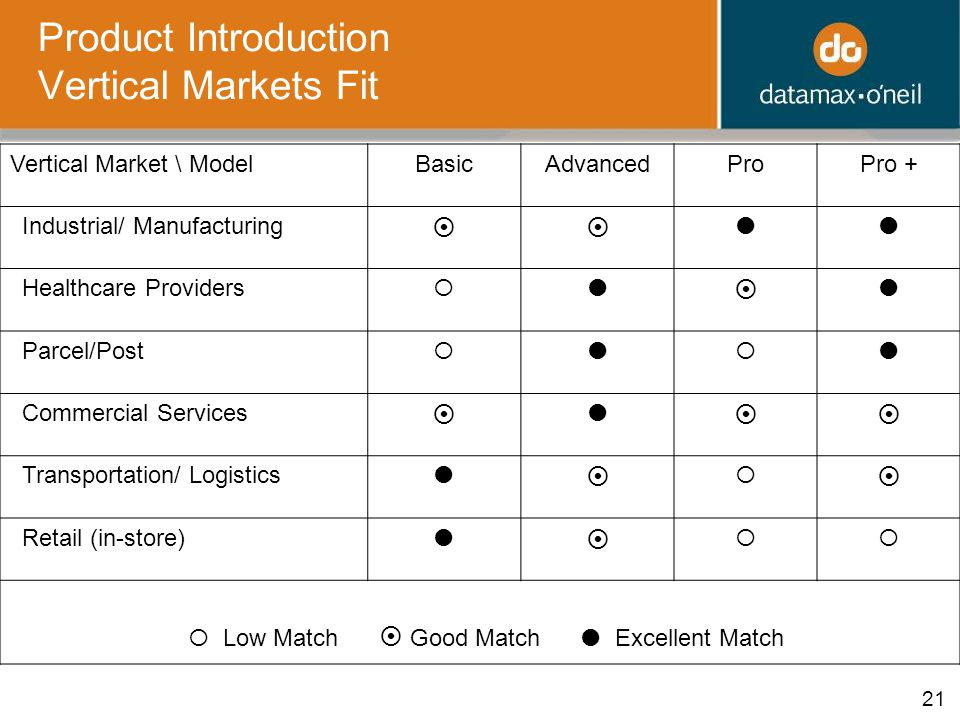 21 Product Introduction Vertical Markets Fit Vertical Market \ ModelBasicAdvancedProPro + Industrial/ Manufacturing   Healthcare Providers    