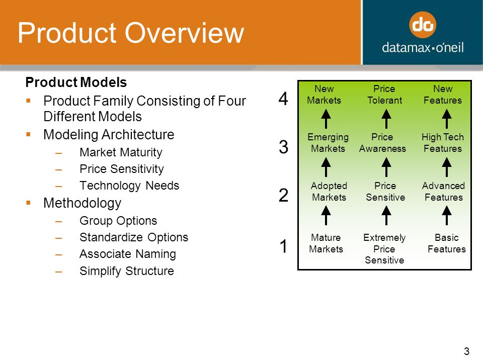 3 Product Overview Product Models  Product Family Consisting of Four Different Models  Modeling Architecture –Market Maturity –Price Sensitivity –Technology Needs  Methodology –Group Options –Standardize Options –Associate Naming –Simplify Structure Extremely Price Sensitive Price Sensitive Adopted Markets Advanced Features Mature Markets Basic Features Price Tolerant New Markets New Features Price Awareness Emerging Markets High Tech Features 1 2 3 4