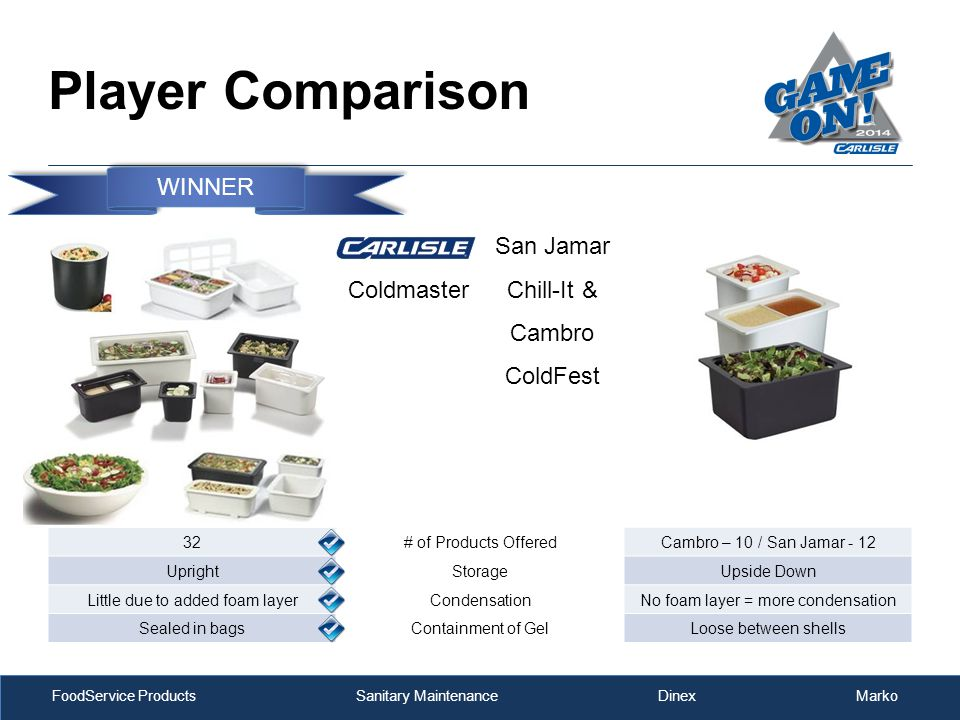 FoodService Products Sanitary Maintenance Dinex Marko Player Comparison Coldmaster San Jamar Chill-It & Cambro ColdFest 32# of Products OfferedCambro – 10 / San Jamar - 12 UprightStorageUpside Down Little due to added foam layerCondensationNo foam layer = more condensation Sealed in bagsContainment of GelLoose between shells WINNER