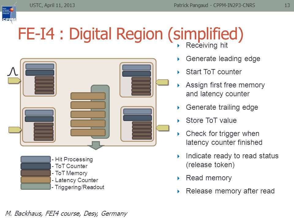 FE-I4 : Digital Region (simplified) USTC, April 11, 2013Patrick Pangaud - CPPM-IN2P3-CNRS13 - Hit Processing - ToT Counter - ToT Memory - Latency Counter - Triggering/Readout  Receiving hit  Start ToT counter  Assign first free memory and latency counter  Generate trailing edge  Store ToT value  Check for trigger when latency counter finished  Indicate ready to read status (release token)  Release memory after read  Read memory  Generate leading edge M.