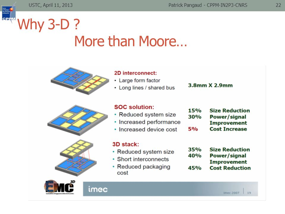 Why 3-D More than Moore… USTC, April 11, 2013Patrick Pangaud - CPPM-IN2P3-CNRS22
