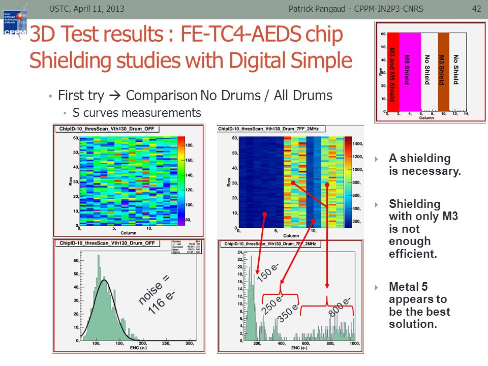 3D Test results : FE-TC4-AEDS chip Shielding studies with Digital Simple First try  Comparison No Drums / All Drums S curves measurements noise = 116 e- 150 e- 250 e- 350 e- 800 e-  A shielding is necessary.