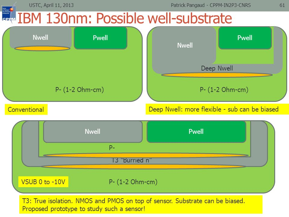 IBM 130nm: Possible well-substrate configuration 61 Nwell Pwell Deep Nwell P- (1-2 Ohm-cm) NwellPwell T3 Burried n P- (1-2 Ohm-cm) P- Nwell Pwell P- (1-2 Ohm-cm) Conventional T3: True isolation.