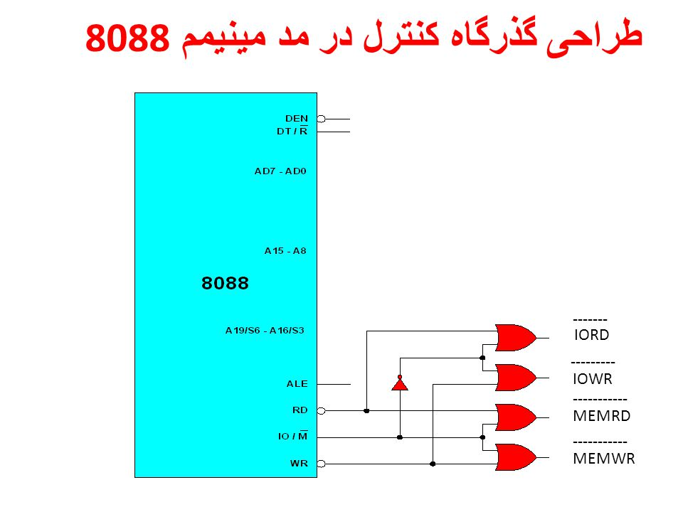IORD IOWR MEMRD MEMWR ------- --------- ----------- طراحی گذرگاه کنترل در مد مینیمم 8088
