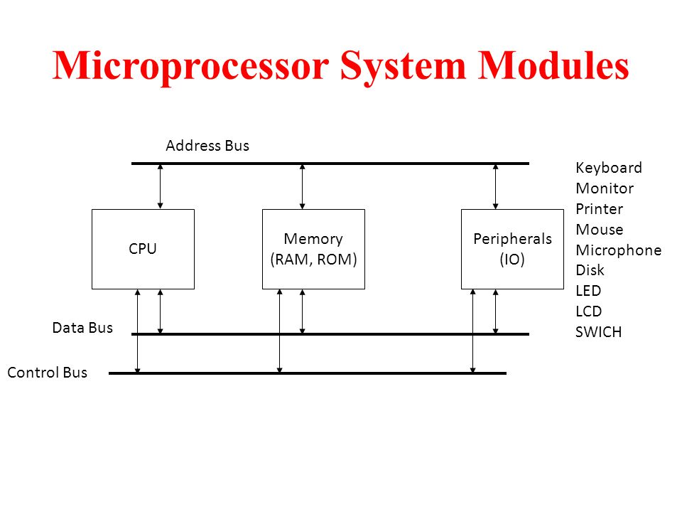 Microprocessor System Modules CPU Memory (RAM, ROM) Peripherals (IO) Data Bus Control Bus Address Bus Keyboard Monitor Printer Mouse Microphone Disk LED LCD SWICH