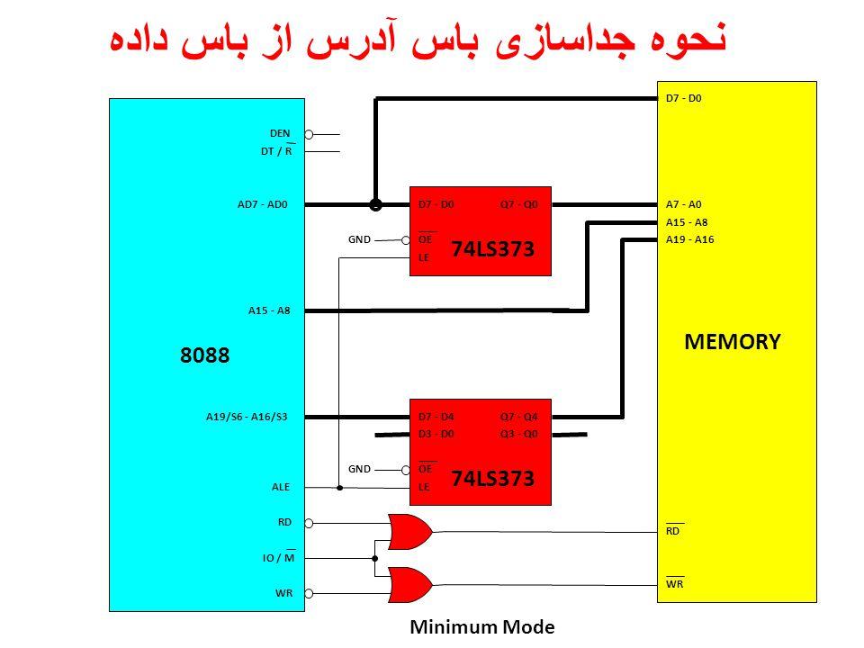 Minimum Mode MEMORY D7 - D0Q7 - Q0 OE LE 74LS373 D7 - D4Q7 - Q4 OE LE D3 - D0Q3 - Q0 74LS373 GND D7 - D0 A7 - A0 A15 - A8 A19 - A16 RD WR 8088 AD7 - AD0 A15 - A8 A19/S6 - A16/S3 DEN DT / R IO / M RD WR ALE نحوه جداسازی باس آدرس از باس داده