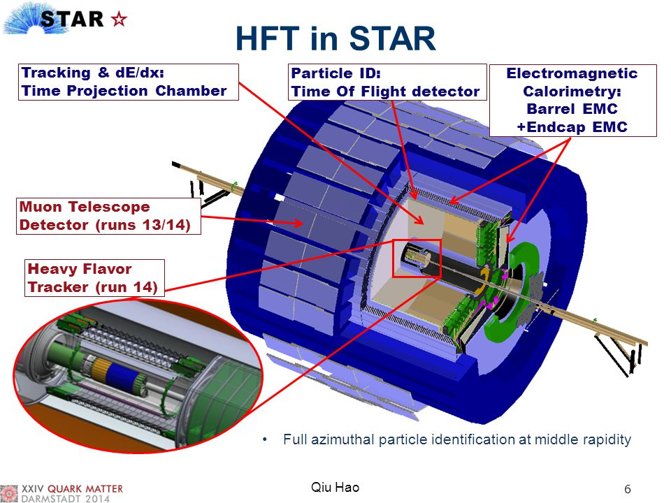 HFT in STAR 6 Tracking & dE/dx: Time Projection Chamber Particle ID: Time Of Flight detector Heavy Flavor Tracker (run 14) Electromagnetic Calorimetry