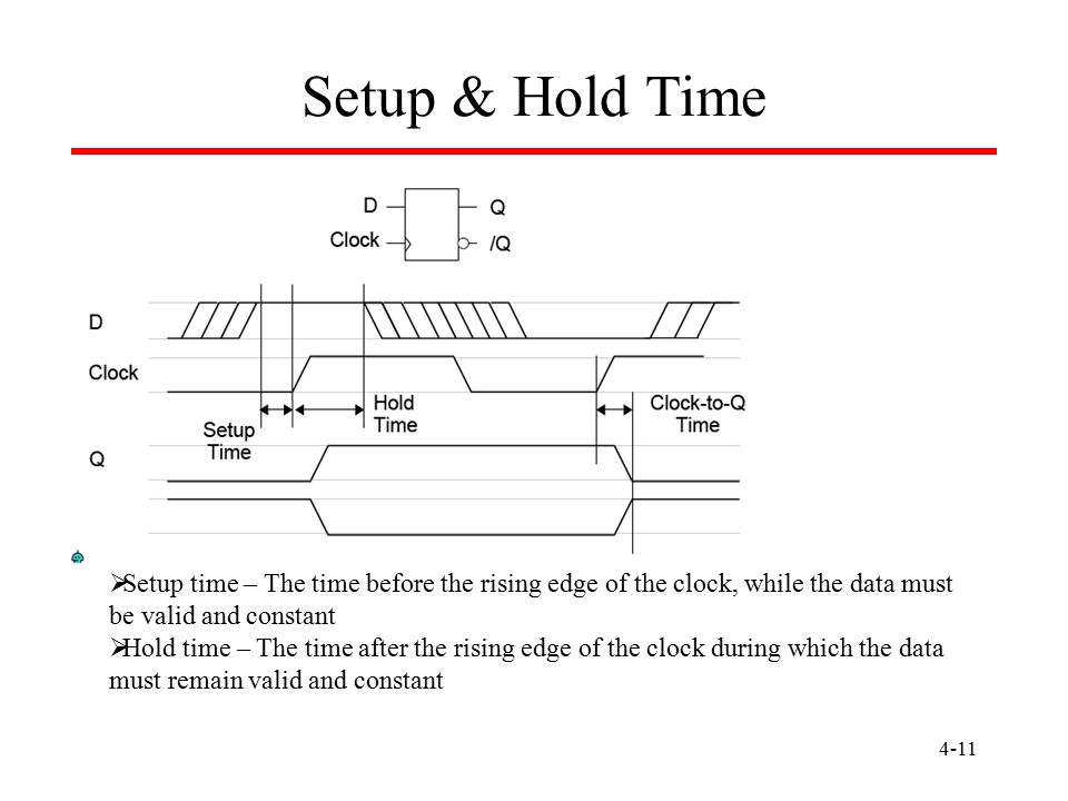 4-11 Setup & Hold Time  Setup time – The time before the rising edge of the clock, while the data must be valid and constant  Hold time – The time a