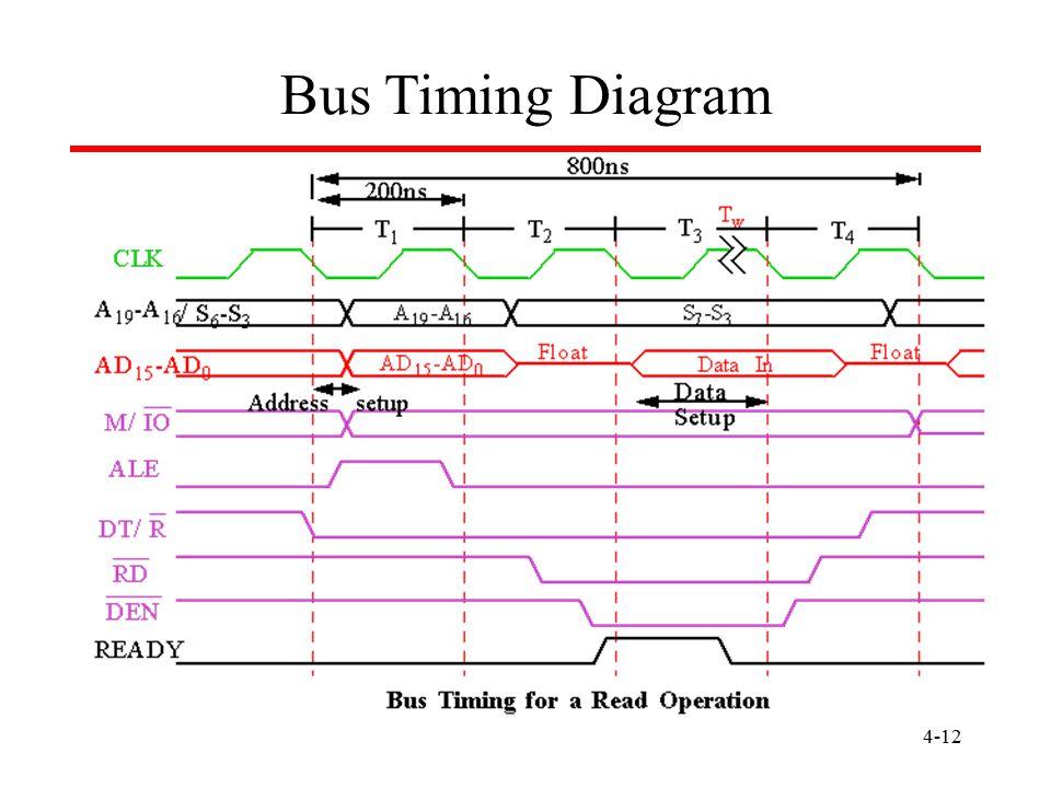4-12 Bus Timing Diagram
