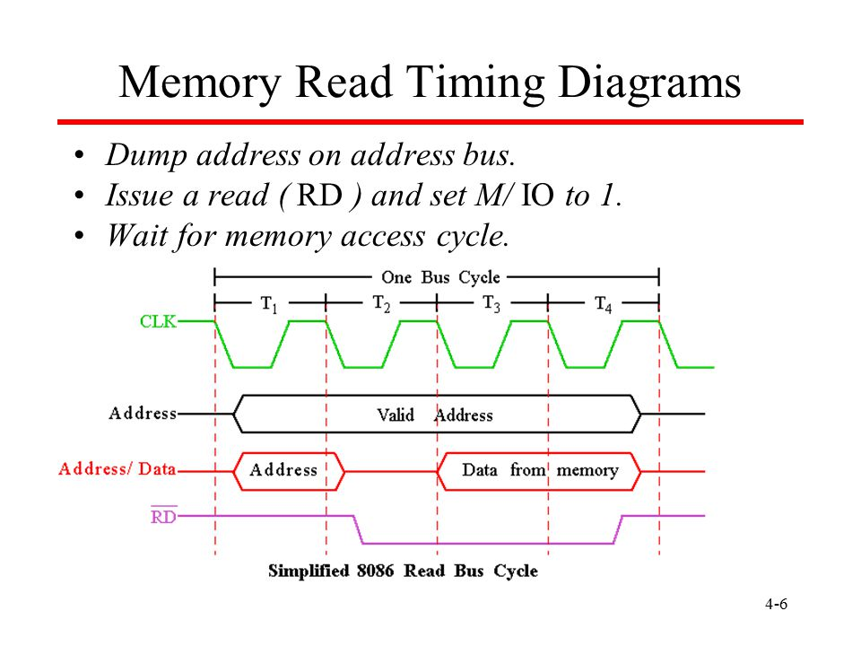 4-6 Dump address on address bus. Issue a read ( RD ) and set M/ IO to 1. Wait for memory access cycle. Memory Read Timing Diagrams