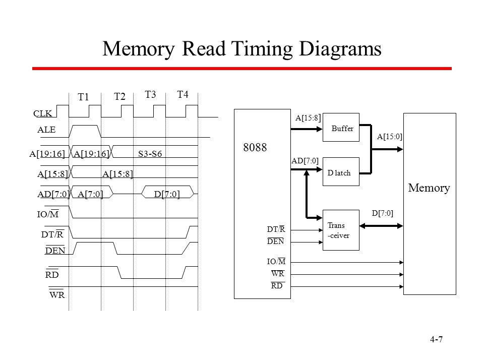 4-7 Memory Read Timing Diagrams T1 T2 T3T4 CLK ALE A[19:16] S3-S6 A[15:8] AD[7:0]A[7:0]D[7:0] IO/M DT/R DEN RD WR A[15:8 ] AD[7:0] A[15:0] Buffer D la
