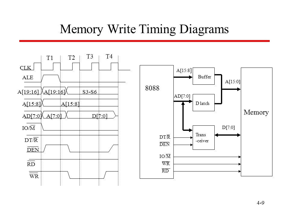 4-9 Memory Write Timing Diagrams T1 T2 T3T4 CLK ALE A[19:16] S3-S6 A[15:8] AD[7:0]A[7:0]D[7:0] IO/M DT/R DEN RD WR A[15:8 ] AD[7:0] A[15:0] Buffer D l