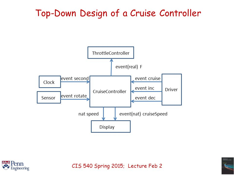 CruiseController event second Driver event cruise event inc event dec ClockSensor event rotate Display nat speedevent(nat) cruiseSpeed ThrottleController event(real) F Top-Down Design of a Cruise Controller CIS 540 Spring 2015; Lecture Feb 2