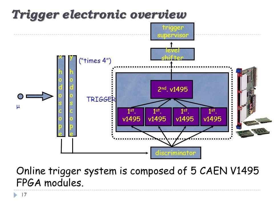 """Trigger electronic overview (""""times 4"""") μ xhodoscopexhodoscope yhodoscopeyhodoscope discriminator level shifter 1 st. v1495 2 nd. v1495 trigger superv"""