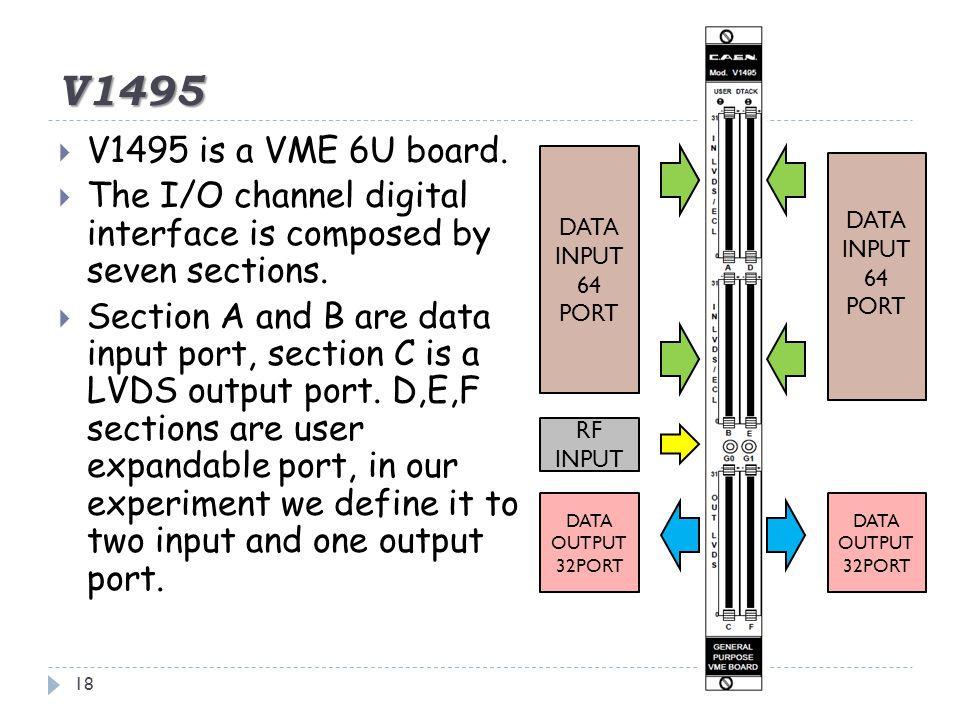 V1495 18  V1495 is a VME 6U board.