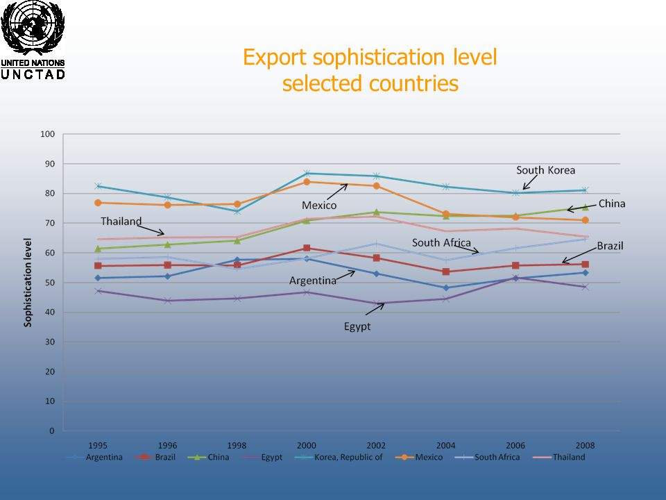 Export sophistication level selected countries