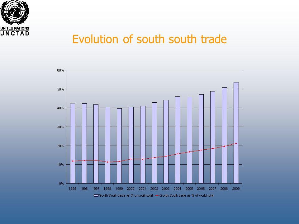 Evolution of south south trade