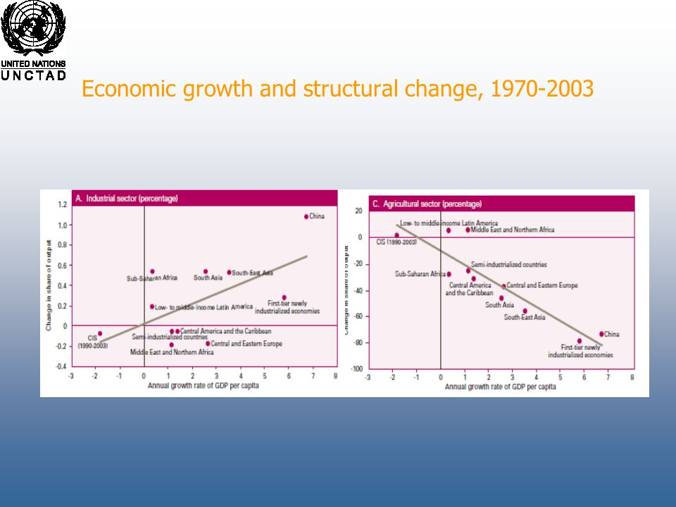 Economic growth and structural change, 1970-2003