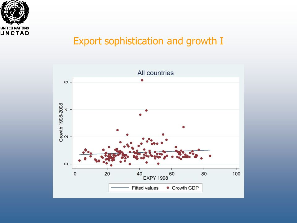Export sophistication and growth I