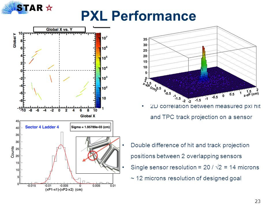 PXL Performance 2D correlation between measured pxl hit and TPC track projection on a sensor Double difference of hit and track projection positions b