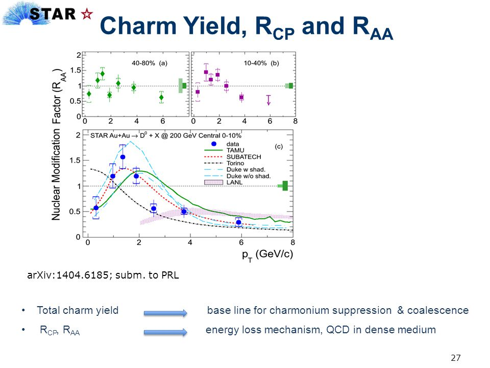 27 Charm Yield, R CP and R AA Total charm yield base line for charmonium suppression & coalescence R CP, R AA energy loss mechanism, QCD in dense medi