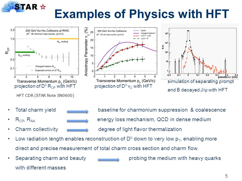 16 Summary STAR Heavy Flavor Tracker will enable or enhance many open heavy flavor measurements, by reconstructing open heavy flavor hadrons with displaced decay vertices.
