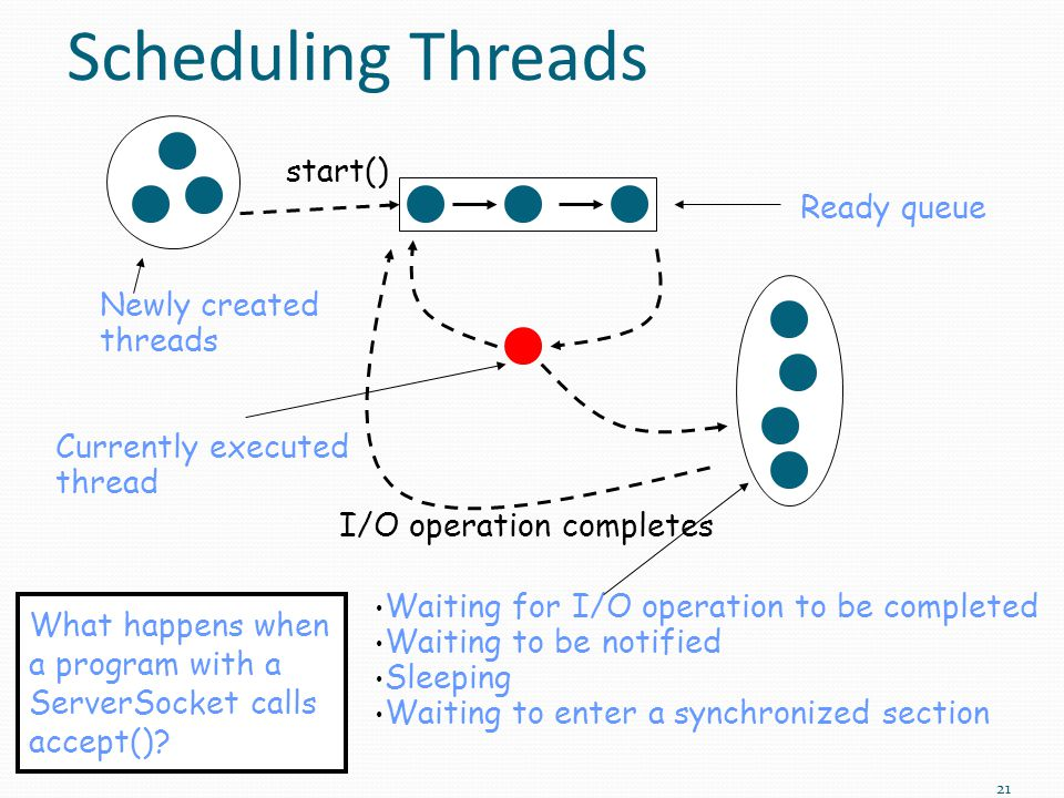 Scheduling Threads I/O operation completes start() Currently executed thread Ready queue Waiting for I/O operation to be completed Waiting to be notified Sleeping Waiting to enter a synchronized section Newly created threads What happens when a program with a ServerSocket calls accept().
