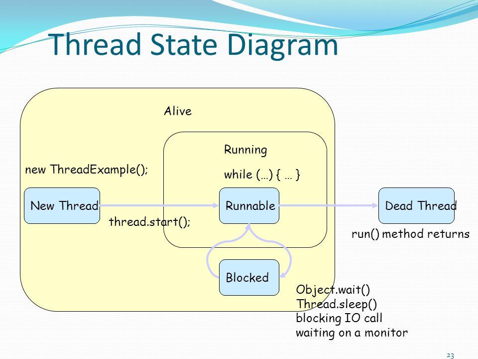 Alive Thread State Diagram New ThreadDead Thread Running Runnable new ThreadExample(); run() method returns while (…) { … } Blocked Object.wait() Thre