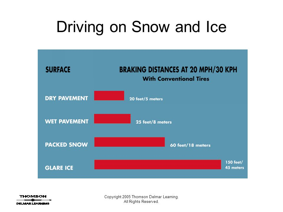Copyright 2005 Thomson Delmar Learning. All Rights Reserved. Driving on Snow and Ice