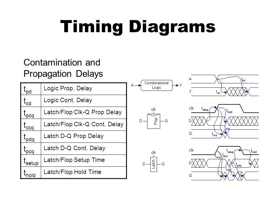 Timing Diagrams t pd Logic Prop. Delay t cd Logic Cont.