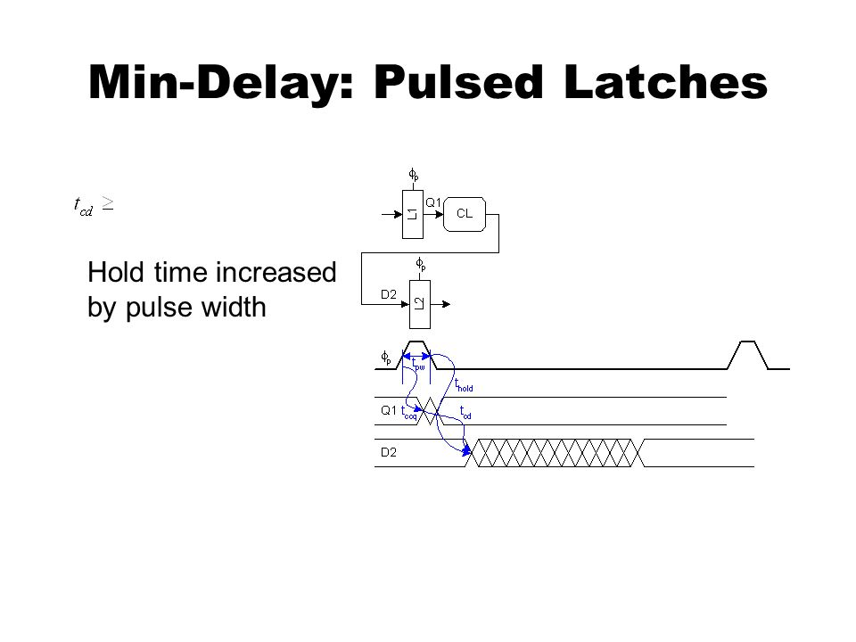 Min-Delay: Pulsed Latches Hold time increased by pulse width