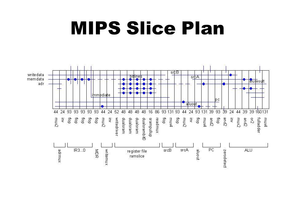 MIPS Slice Plan
