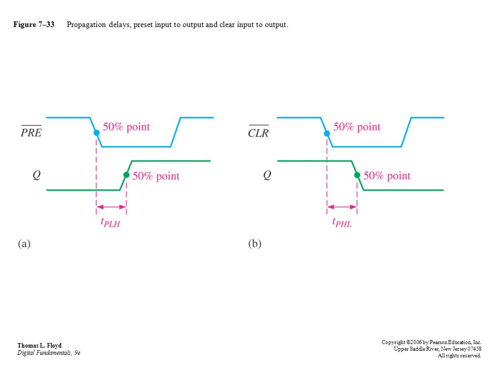Figure 7–33 Propagation delays, preset input to output and clear input to output.