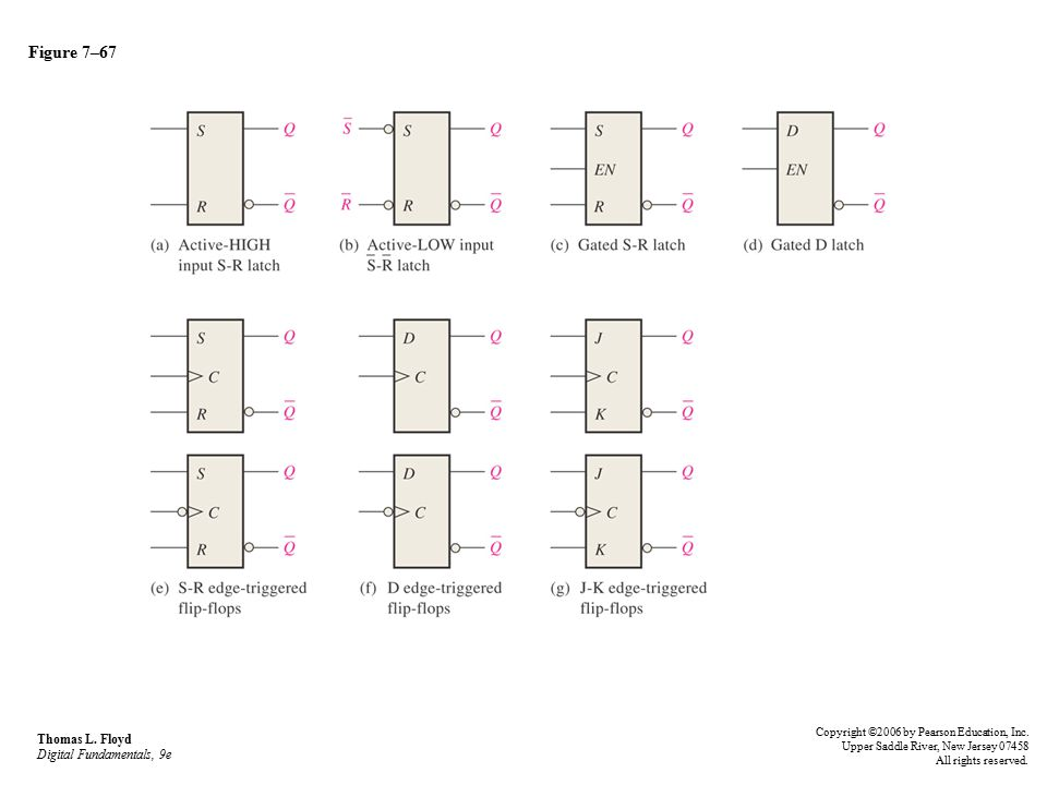 Figure 7–67 Thomas L.Floyd Digital Fundamentals, 9e Copyright ©2006 by Pearson Education, Inc.