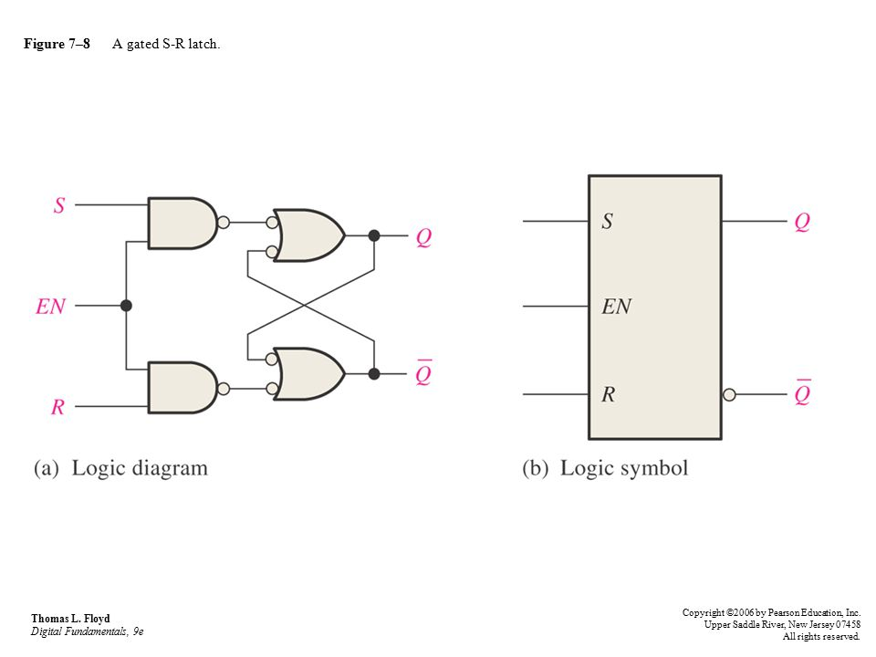 Figure 7–8 A gated S-R latch.Thomas L.