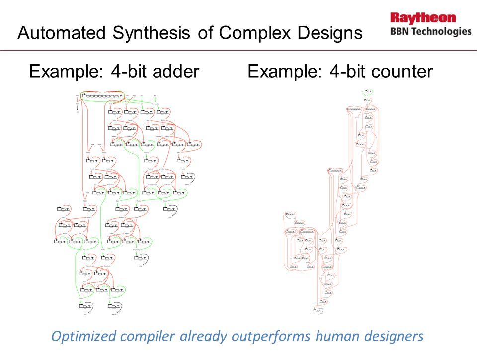Automated Synthesis of Complex Designs Example: 4-bit adder Example: 4-bit counter Optimized compiler already outperforms human designers