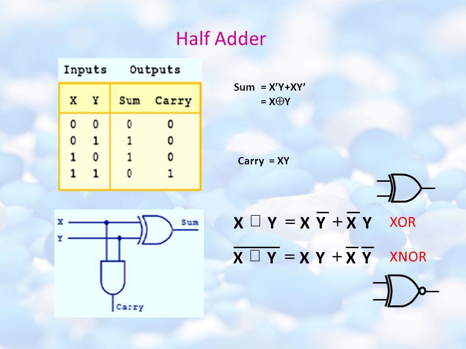 Half Adder Sum = X'Y+XY' = X  Y Carry = XY YXYXYX  YYYX  XX XOR XNOR