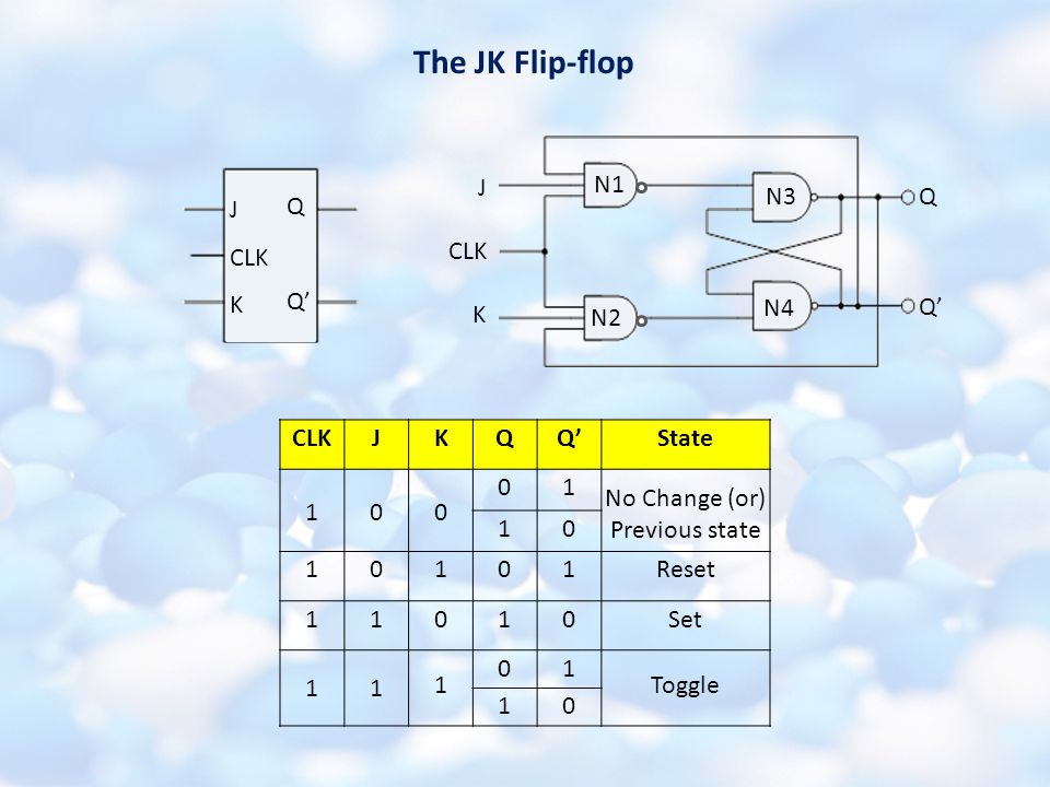 The JK Flip-flop J CLK K Q Q' J CLK K Q Q' N1 N2 N3 N4 CLKJKQQ'State 100 01 No Change (or) Previous state 10 10101Reset 11010Set 11 1 01 Toggle 10