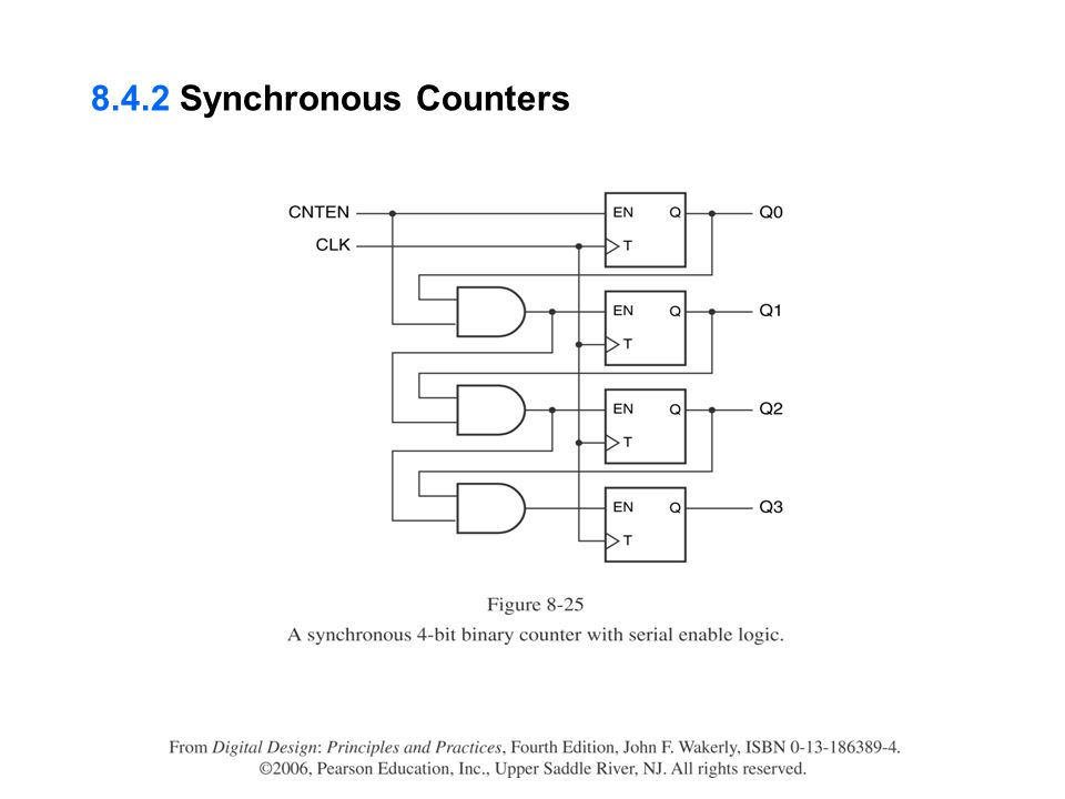 8.4.2 Synchronous Counters