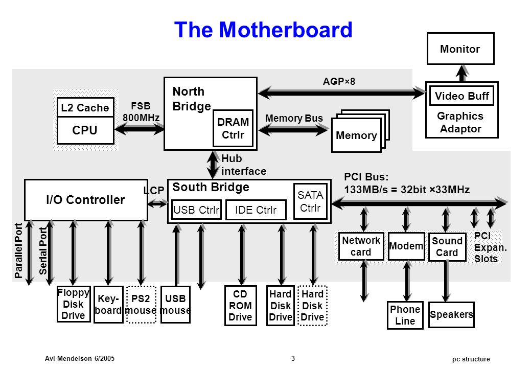 pc structure Avi Mendelson 6/2005 3 The Motherboard PCI Bus: 133MB/s = 32bit ×33MHz Monitor L2 Cache CPU FSB 800MHz Graphics Adaptor Video Buff North Bridge DRAM Ctrlr PCI Expan.