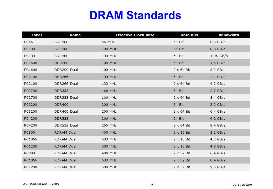 pc structure Avi Mendelson 6/2005 32 DRAM Standards LabelNameEffective Clock RateData BusBandwidth PC66SDRAM66 MHz64 Bit0,5 GB/s PC100SDRAM100 MHz64 Bit0,8 GB/s PC133SDRAM133 MHz64 Bit1,06 GB/s PC1600DDR200100 MHz64 Bit1,6 GB/s PC1600DDR200 Dual100 MHz2 x 64 Bit3,2 GB/s PC2100DDR266133 MHz64 Bit2,1 GB/s PC2100DDR266 Dual133 MHz2 x 64 Bit4,2 GB/s PC2700DDR333166 MHz64 Bit2,7 GB/s PC2700DDR333 Dual166 MHz2 x 64 Bit5,4 GB/s PC3200DDR400200 MHz64 Bit3,2 GB/s PC3200DDR400 Dual200 MHz2 x 64 Bit6,4 GB/s PC4200DDR533266 MHz64 Bit4,2 GB/s PC4200DDR533 Dual266 MHz2 x 64 Bit8,4 GB/s PC800RDRAM Dual400 MHz2 x 16 Bit3,2 GB/s PC1066RDRAM Dual533 MHz2 x 16 Bit4,2 GB/s PC1200RDRAM Dual600 MHz2 x 16 Bit4,8 GB/s PC800RDRAM Dual400 MHz2 x 32 Bit6,4 GB/s PC1066RDRAM Dual533 MHz2 x 32 Bit8,4 GB/s PC1200RDRAM Dual600 MHz2 x 32 Bit9,6 GB/s