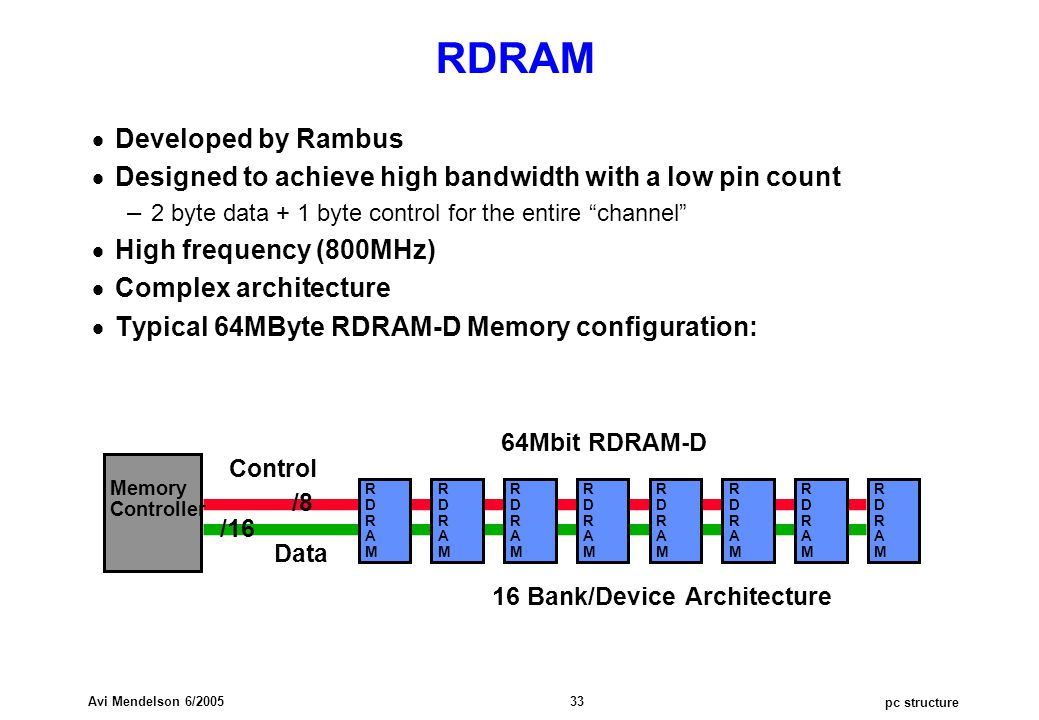 pc structure Avi Mendelson 6/2005 33 RDRAM  Developed by Rambus  Designed to achieve high bandwidth with a low pin count – 2 byte data + 1 byte control for the entire channel  High frequency (800MHz)  Complex architecture  Typical 64MByte RDRAM-D Memory configuration: Memory Controller Data Control /8 /16 64Mbit RDRAM-D RDRAMRDRAM RDRAMRDRAM RDRAMRDRAM RDRAMRDRAM RDRAMRDRAM RDRAMRDRAM RDRAMRDRAM RDRAMRDRAM 16 Bank/Device Architecture