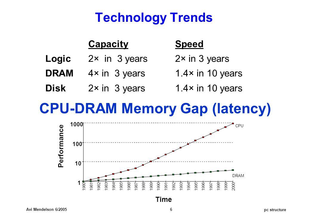 pc structure Avi Mendelson 6/2005 6 CapacitySpeed Logic2× in 3 years2× in 3 years DRAM4× in 3 years1.4× in 10 years Disk2× in 3 years1.4× in 10 years Technology Trends CPU-DRAM Memory Gap (latency)