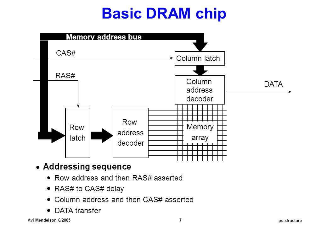 pc structure Avi Mendelson 6/2005 7 Row latch Row address decoder Column latch Column address decoder CAS# RAS# DATA Memory array Memory address bus Basic DRAM chip  Addressing sequence  Row address and then RAS# asserted  RAS# to CAS# delay  Column address and then CAS# asserted  DATA transfer