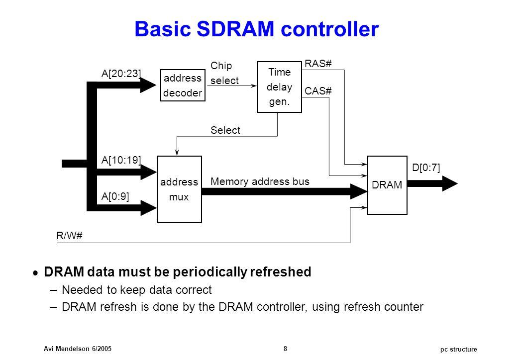 pc structure Avi Mendelson 6/2005 8 Basic SDRAM controller DRAM address decoder Time delay gen.