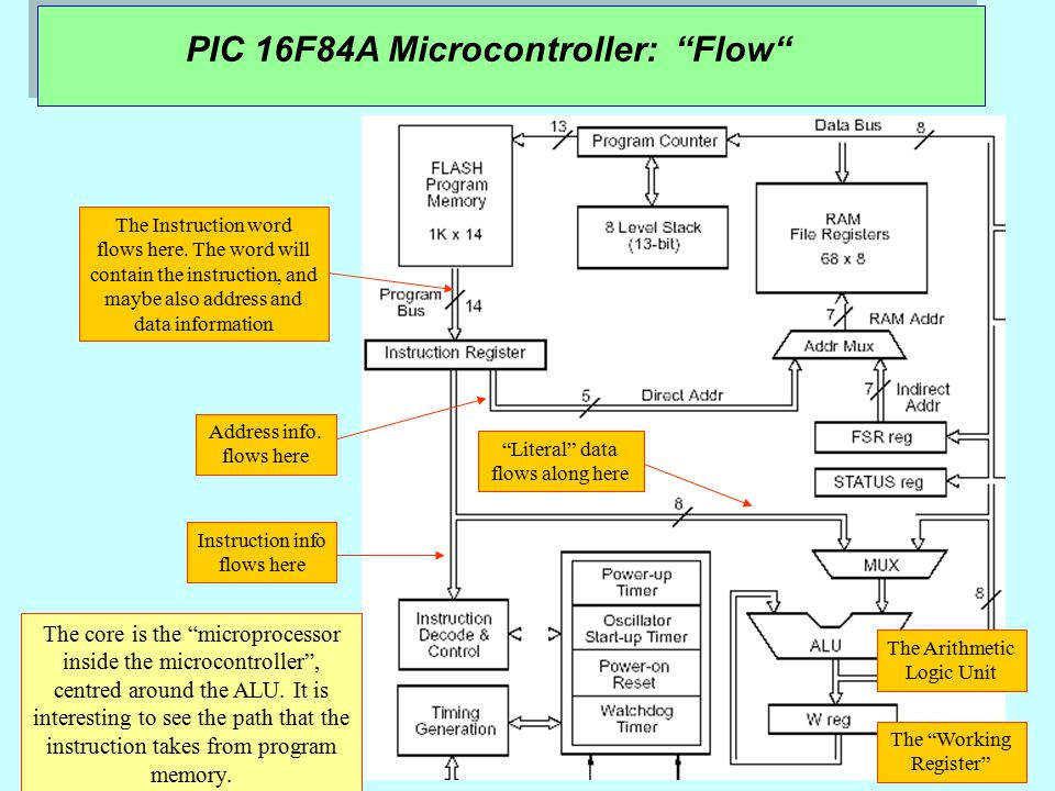 PIC 16F84A Microcontroller: Flow The Instruction word flows here.