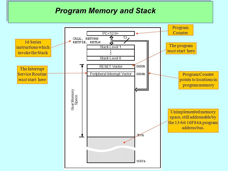 PIC 16F84A Microcontroller: Block diagram SFR