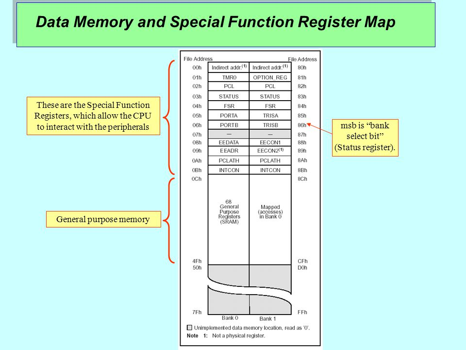 "Data Memory and Special Function Register Map msb is ""bank select bit"" (Status register). These are the Special Function Registers, which allow the CP"